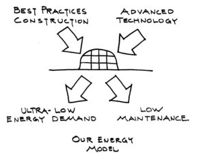 energy model diagram