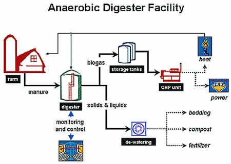 Anaerobic Digesters - Cornell Small Farms