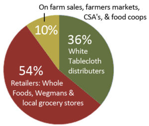 small livestock pie chart