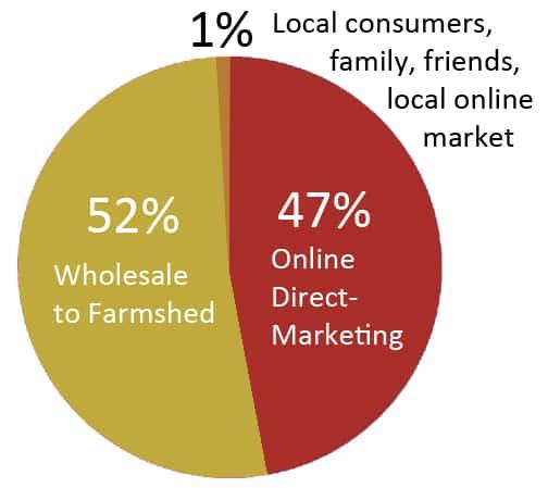 Salvere Farm's current marketing mix.