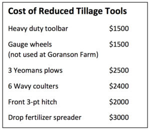 Goranson costs table. Costs of reduced tillage equipment.