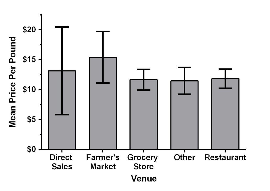 The venue which will yield the highest mean price per pound is through direct sales at $5-$20. Farmers markets are also premium venues, yielding on average $15/pound. Grocery stores, restaurants, and other venues are all about the same at $11/pound.
