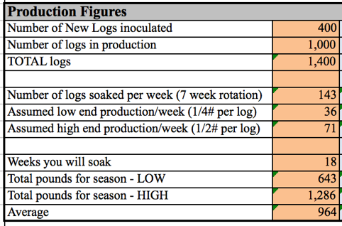 Production Figures; 400 new logs innoculated plus 1000 logs in production, equals 1400 total logs. Number of logs soaked per week (7 week rotation)=143. Assumed low end production/week (1/4# per log)=36. Assumed high end production/week (1/2# per log) =71. Weeks you will soak=18. Total pounds for season-LOW =643. Total pounds for season-HIGH= 1286. Average=964.