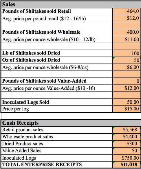 Sales; Pounds of Shiitake sold Retail= 464. Sverage price per pound retail ($12-16/lb) $12.0. Pounds of Shiitake sold Wholesale=400. Average price per ounce wholesale ($10-12/lb)= $11.00. Lb of Shiitake sold Dried=100. Oz of Shiitakes sold Value-Added=0. Average price per ounce Value-Added ($10-16)= $12.00. Innoculated Logs Sold=50. Price per log=$15.00. Cash Receipts; retail product sales= $5568. Wholesale product sales=$4400.Dried Product Sales=$300. Value Added Sales=$0. Inoculated Logs= $750. Total Enterprise Receipts = $11018.