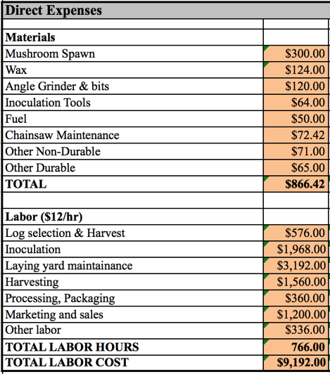Direct Expenses...Materials; mushroom spawn=$300. Wax=$124. Angle Grinder and bits=$120. Inoculation Tools=$64. Fuel=$50. Chainsaw Maintenence=$72.42. Other Non-Durable=$71. Other Durable=$65. TOTAL= $866.42. Labor; Log Selection and Harvest=$576. Inoculation =$1968. Laying yard maintenence=$3192. Harvesting=$1560. Processing, Packaging= $360. Marketing and sales=$1200. Other labor=$336. Total Labor Hours=766. Total Labor Cost= $9192.