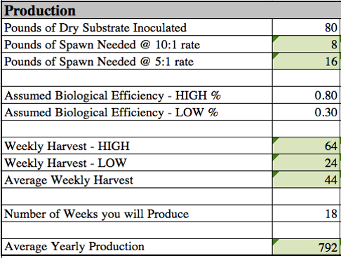 Production. Pounds of dry substrate innoculated=80. Pounds of spawn needed @10;1 rate=8. Pounds of Spawn Needed @ 5:1 rate=16. Assumed Biological Efficiency-HIGH %-.80. Assumed Biological Efficency-LOW%=.30. Weekly Harvest-HIGH=64. Weekly Harvest-LOW=24. Average Weekly Harvest=44. Number of weeks you will produce=18. Average Yearly Production=792.