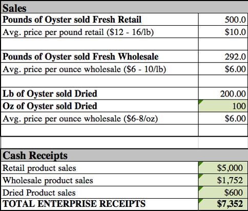 Sales...Pounds of Oyster sold fresh retail=500. Average price per pound retail ($12-16/lb)=$10. Pounds of Oyster sold Fresh Wholesale=292. Average price per ounce wholesale ($6-10/lb)=$6.00. Lb of Oyster sold Dried= 200. Oz of Oyster Sold Dried=100. Average price per ounce wholesale. ($6-8/oz)=$6.00. Cash Receipts...Retail product sales=$5000. Wholesale product sales=$1752. Dreid Product sales=$600. Total Enterprise Receipts=$7352.