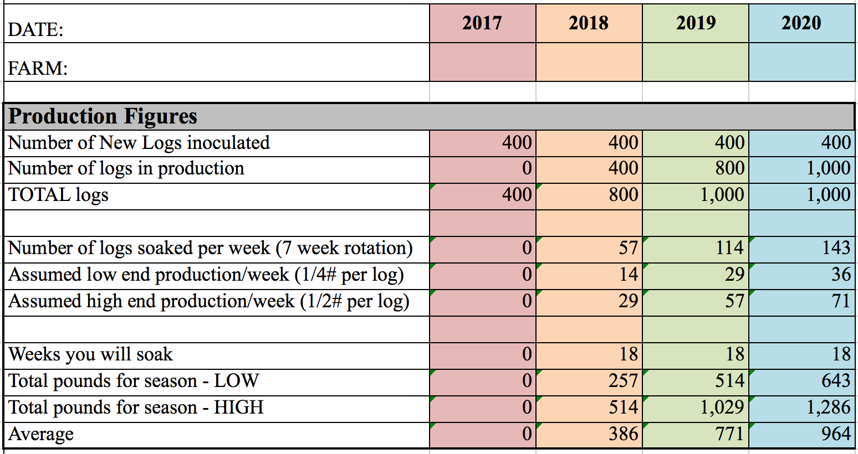 In 2017, with 400 new logs inoculated. Then in 2018 another 400 are inoculated, to add to your 400 logs already in production, totaling 800 logs. In that year you will soak 57 logs per week. Assumed production is between 14 and 29. In this model you will soak for 18 weeks and produce an average of 386 pounds per season. In 2019 you inoculate another 400 logs which would leave you with 1000 total logs. You would soak 114 logs per week with production between 29 and 57. Again you will soak logs for 18 weeks and produce an average of 771 pounds per season. In 2019 add another 400 logs. You will soak 143 logs a week and end with between 36 and 71 production/week. After soaking for 18 weeks you will,on average produce 964 pounds of mushrooms.