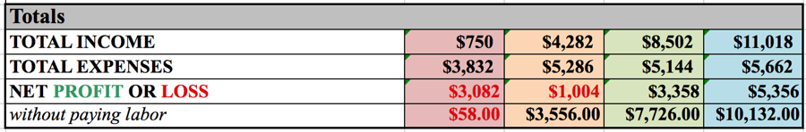 Your total net change for 2017 would be a $3082 loss, and a $1004 loss in 2018. In 2019 however you would net a $3358 profit, and a $5356 profit in 2020.